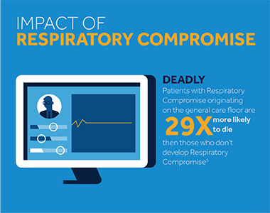 The Impact of Respiratory Compromise