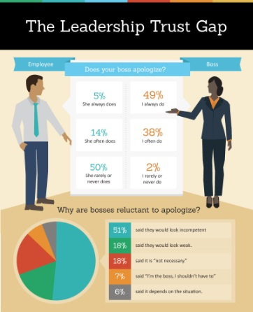 Leadership Trust Gap Infographic