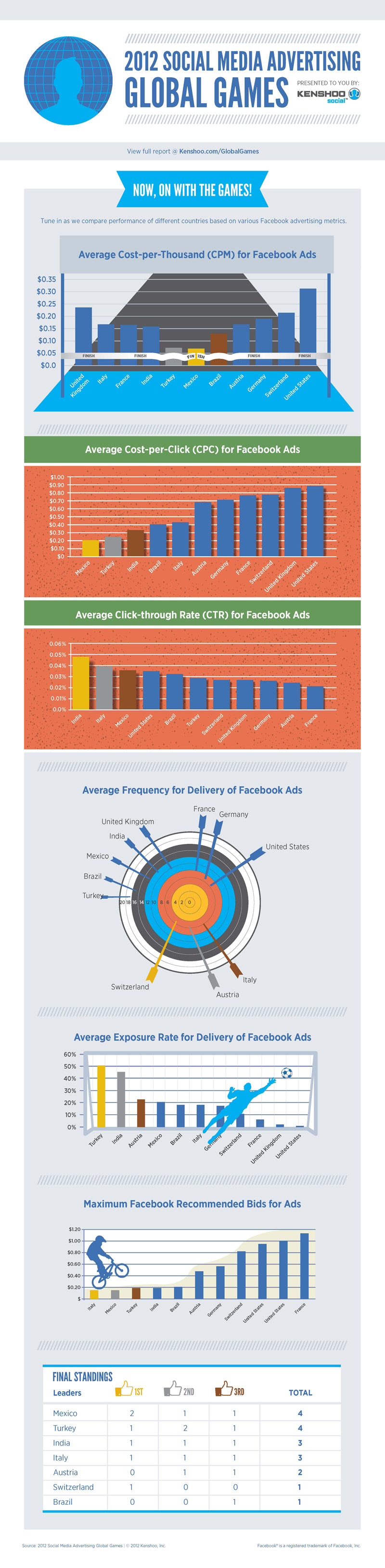 2012 Social Media Advertising Global Games Infographic
