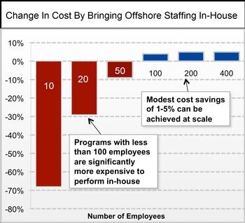 Change in cost for inhousing.tif