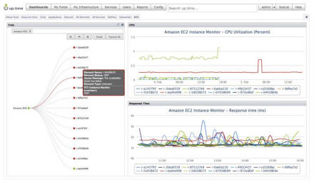 Amazon EC2 Monitoring