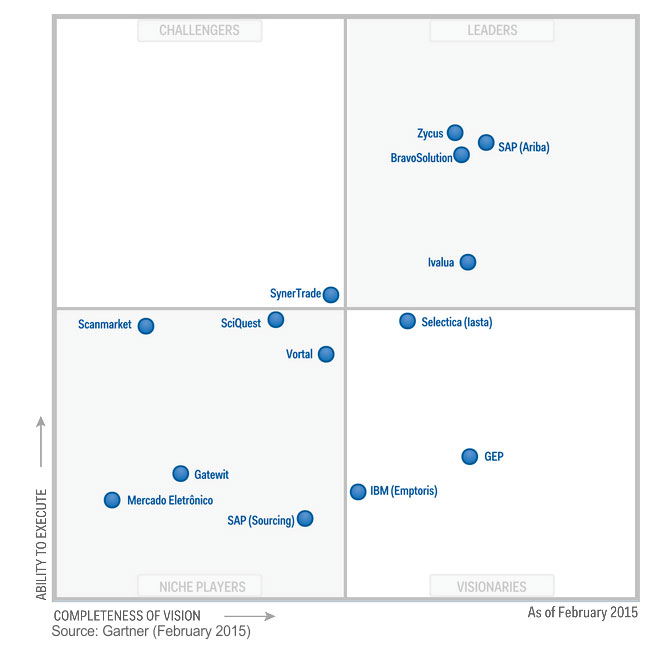 Zycus recognized as a Leader again in the 2015 Gartner Magic Quadrant for Strategic Sourcing Application Suites