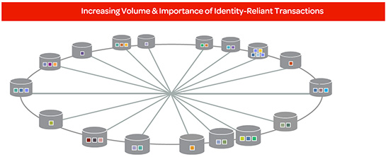Identity Management Diagram