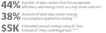 44% Number of data centers that list equipment efficiency and energy costs as a top-three concern*. 38% Amount of total data center energy consumption applied to cooling **. $5kEstimated annual savings using EC fansinstead of 10hp centrifugal fans ***
