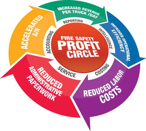 Fire Protection Profit Circle