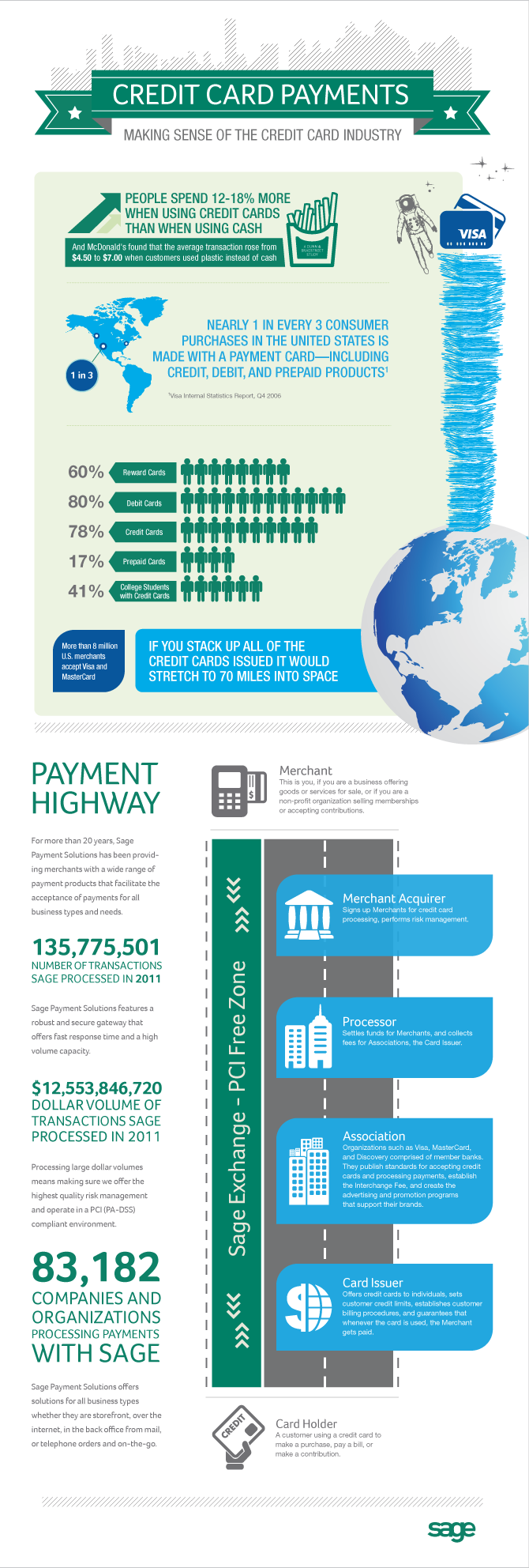 Credit Card Payments InfoGraphic