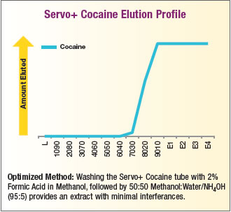 Servo+ Cocaine Elution
