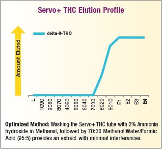 Servo+ THC Elution