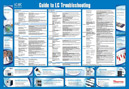 Free LC Troubleshooting Poster