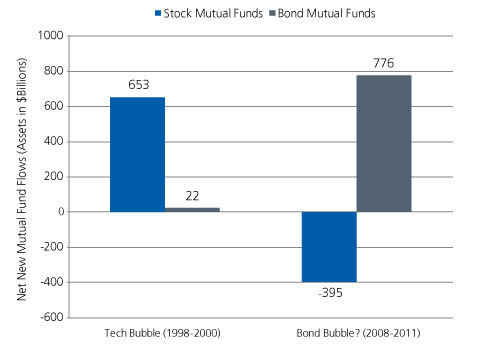 Bond-Bubble-2012 (3)