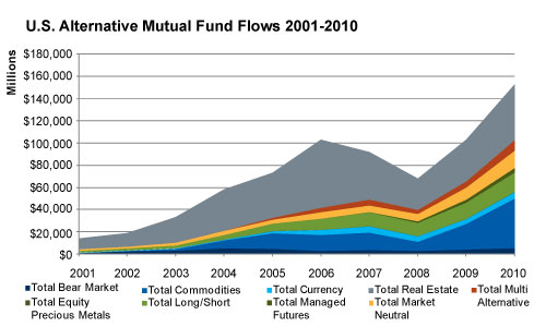 Alternative-Mutual-Fund-Flows-2001-2010 (2)
