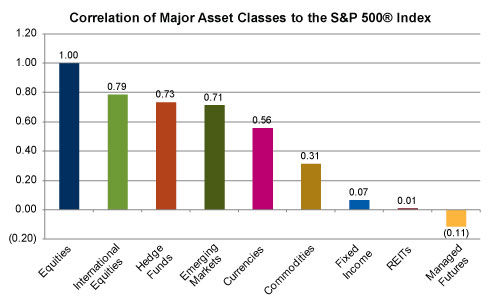 Correlation-of-Major-Indexes-to-equities (2)
