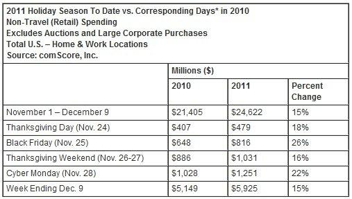 comScore-holiday-shopping-data
