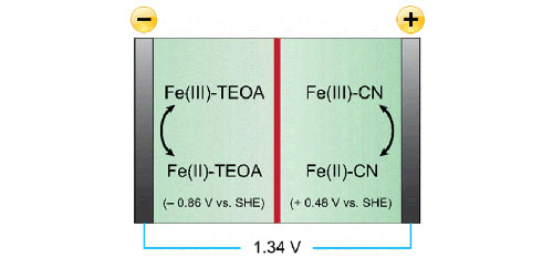 All-Soluble All-Iron Aqueous Redox-Flow Battery