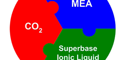Effect of the Presence of MEA on the CO2 Capture Ability of Superbase Ionic Liquids