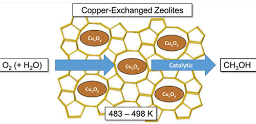 Catalytic Oxidation of Methane into Methanol over Copper-Exchanged Zeolites with Oxygen at Low Temperature
