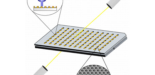 96-Well Plasmonic Sensing with Nanohole Arrays