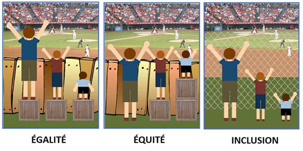 Illustration du principe d'équité