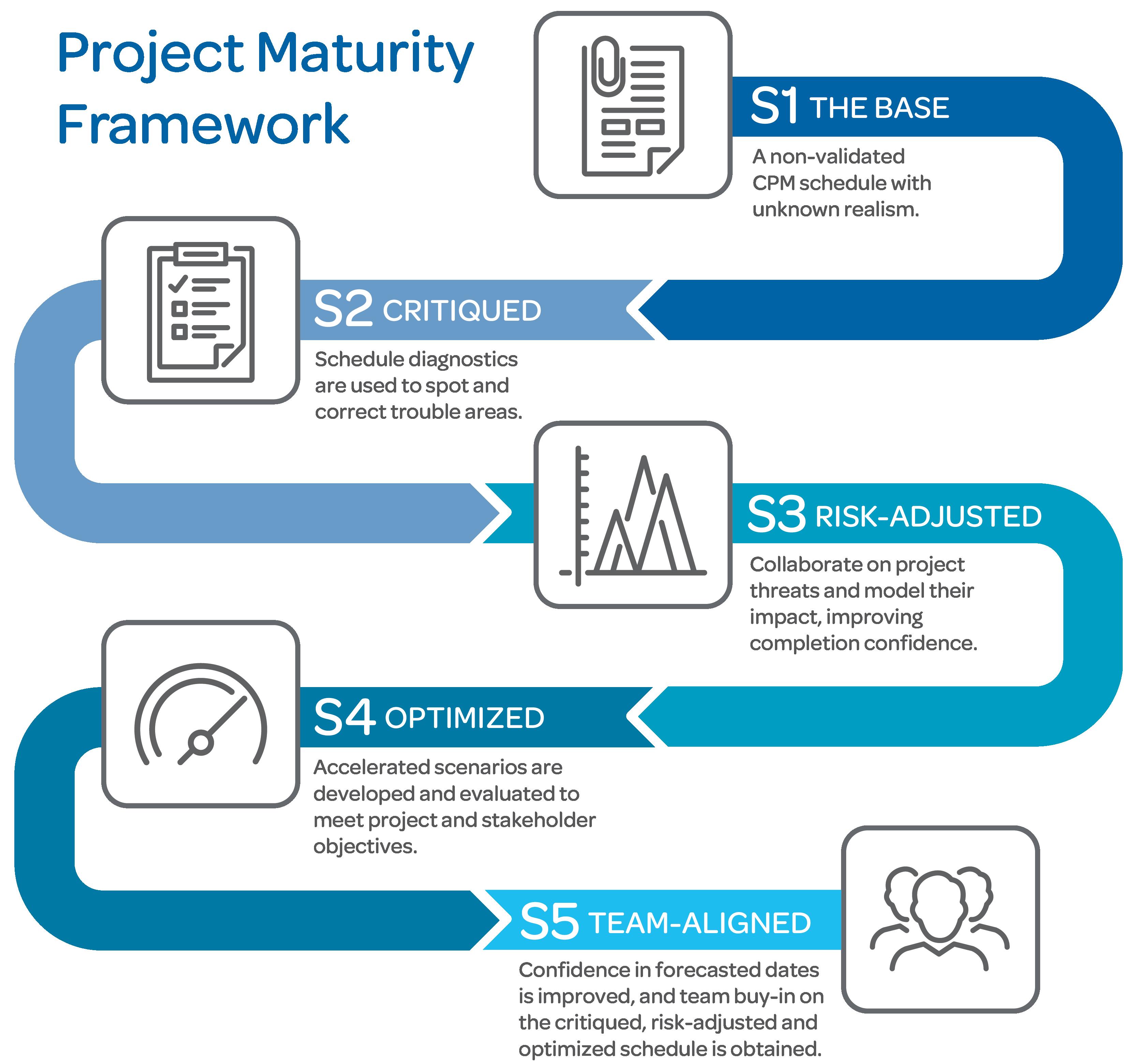 Acumen Project Maturity Framework