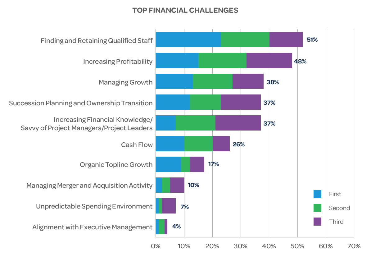 Top Financial Challenges