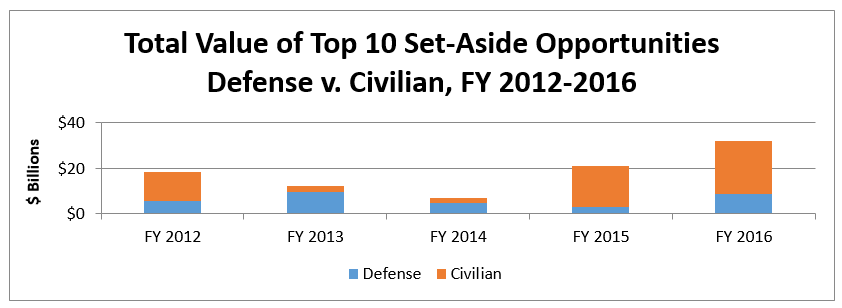 Top 10 Federal Set-Aside Opportunities for FY 2016