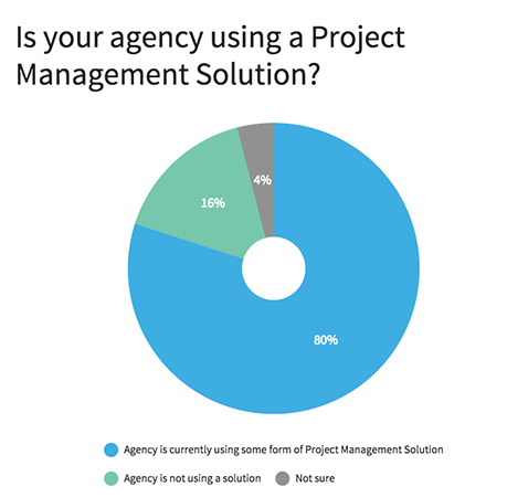 Is your Agency using a Project Management Solution