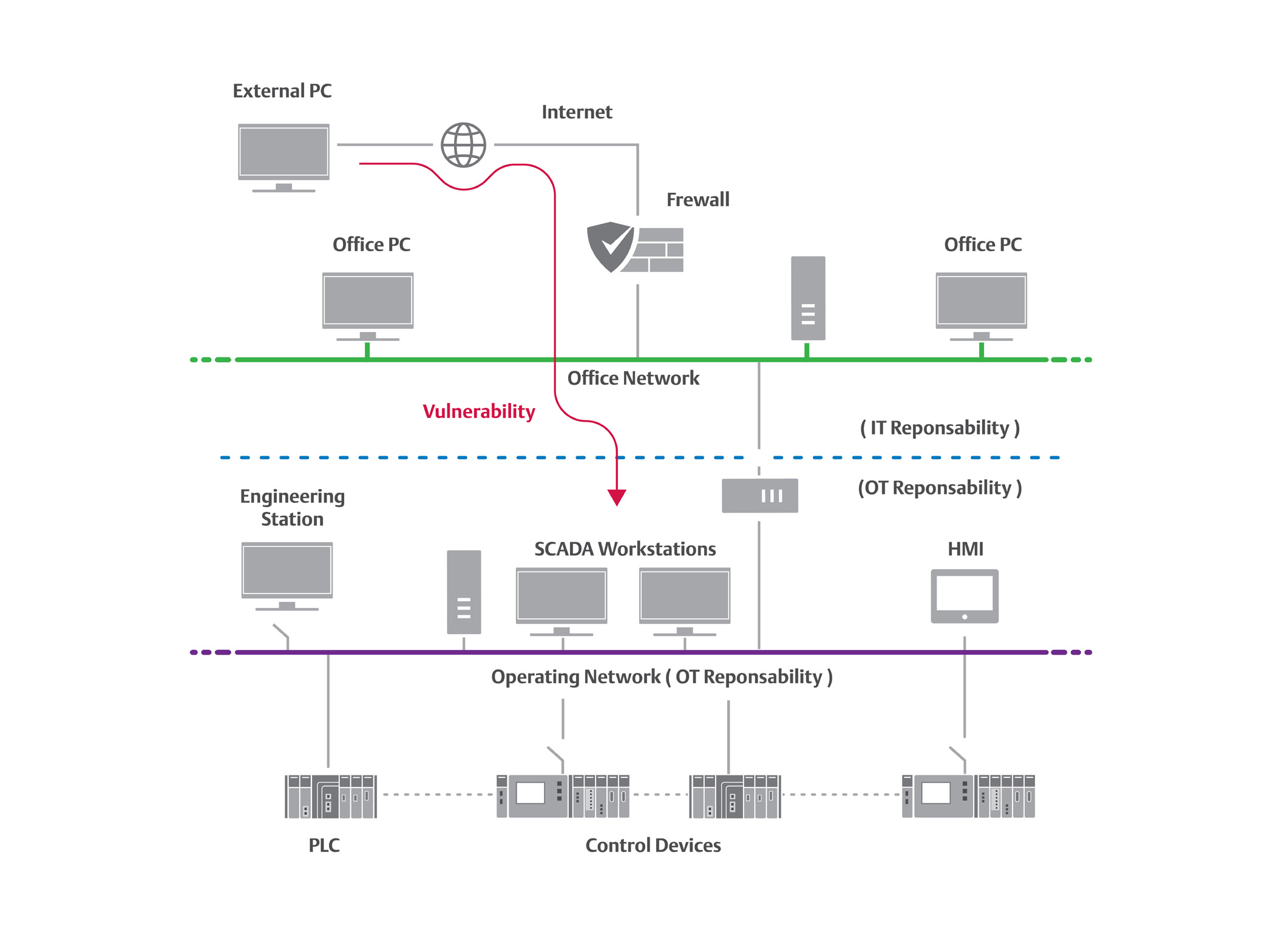 Industrial Security in SCADA Systems