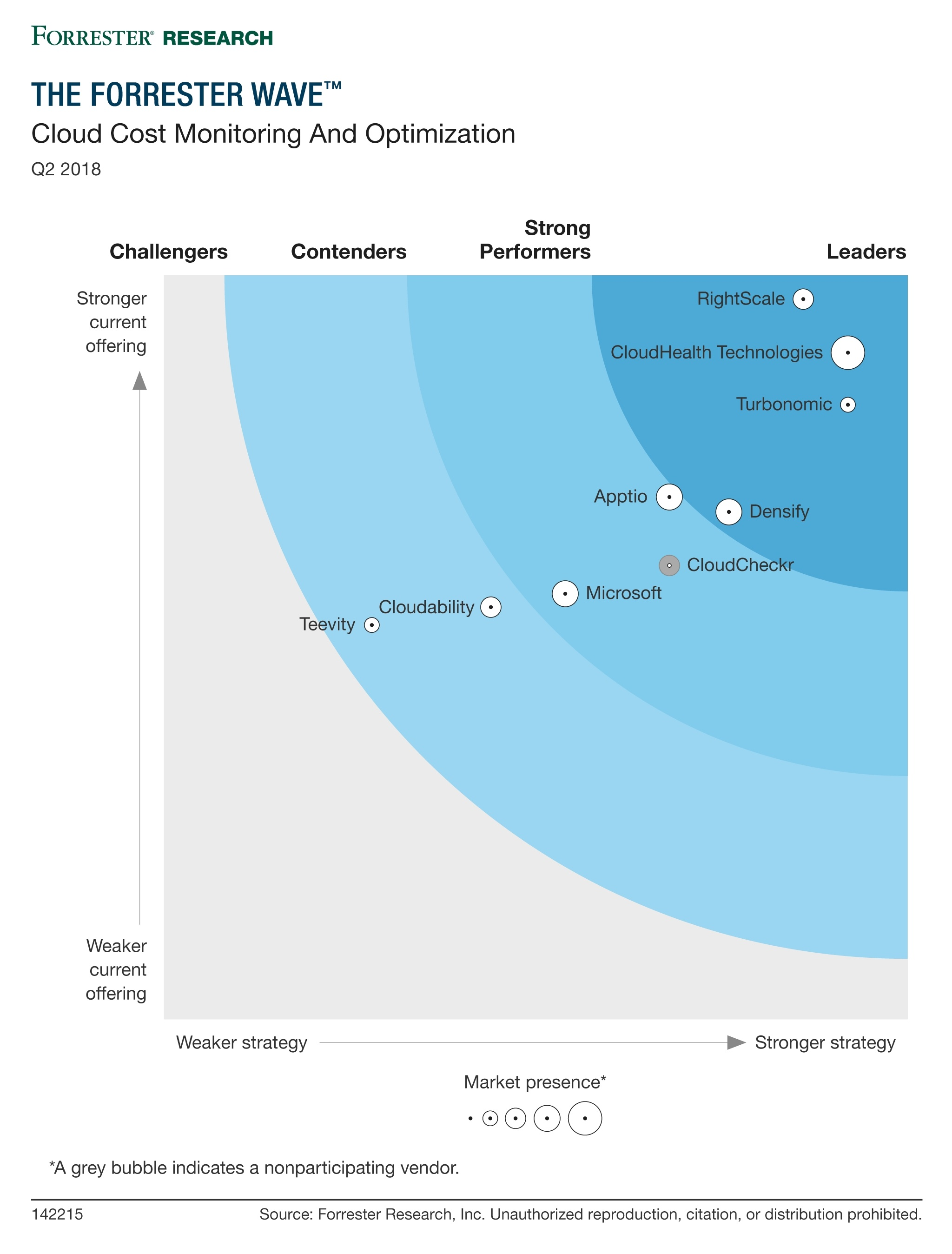 The Forrester Wave: Cloud Cost Monitoring and Optimization
