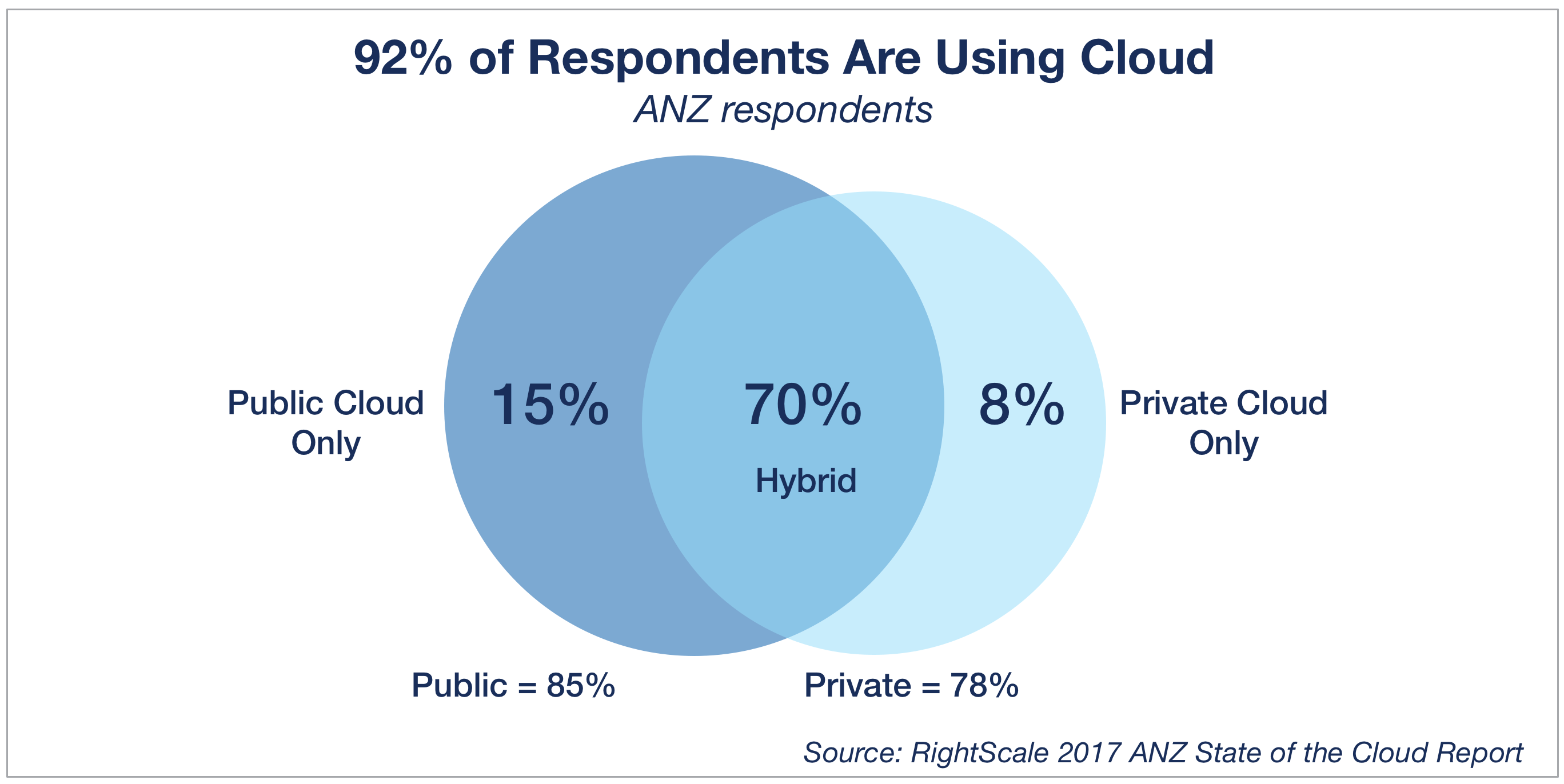 2017 State of the Cloud Report: ANZ Edition