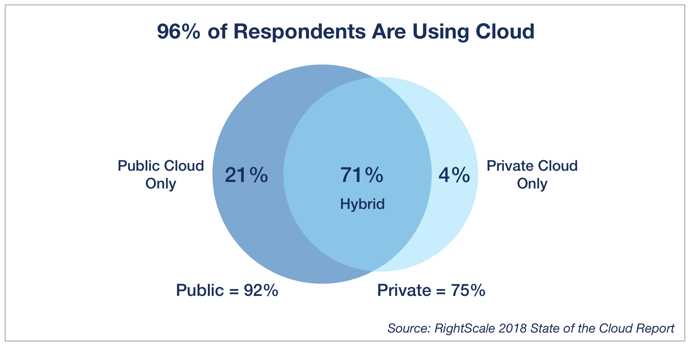 2018 State of the Cloud Report