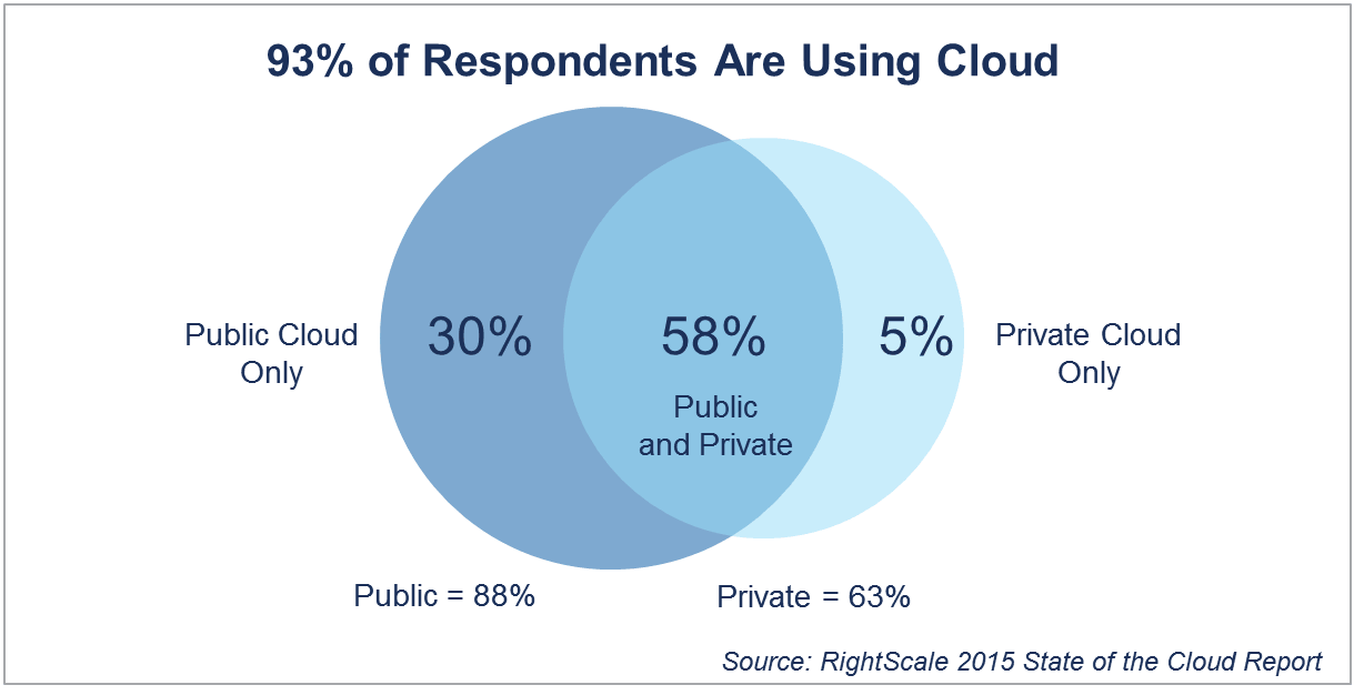2015 State of the Cloud Report