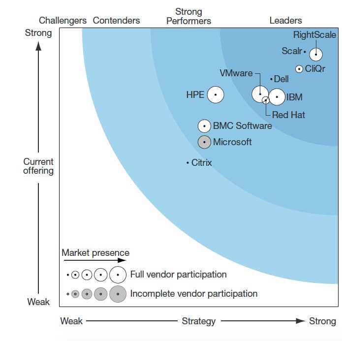 Forrester Wave: Hybrid Cloud Management