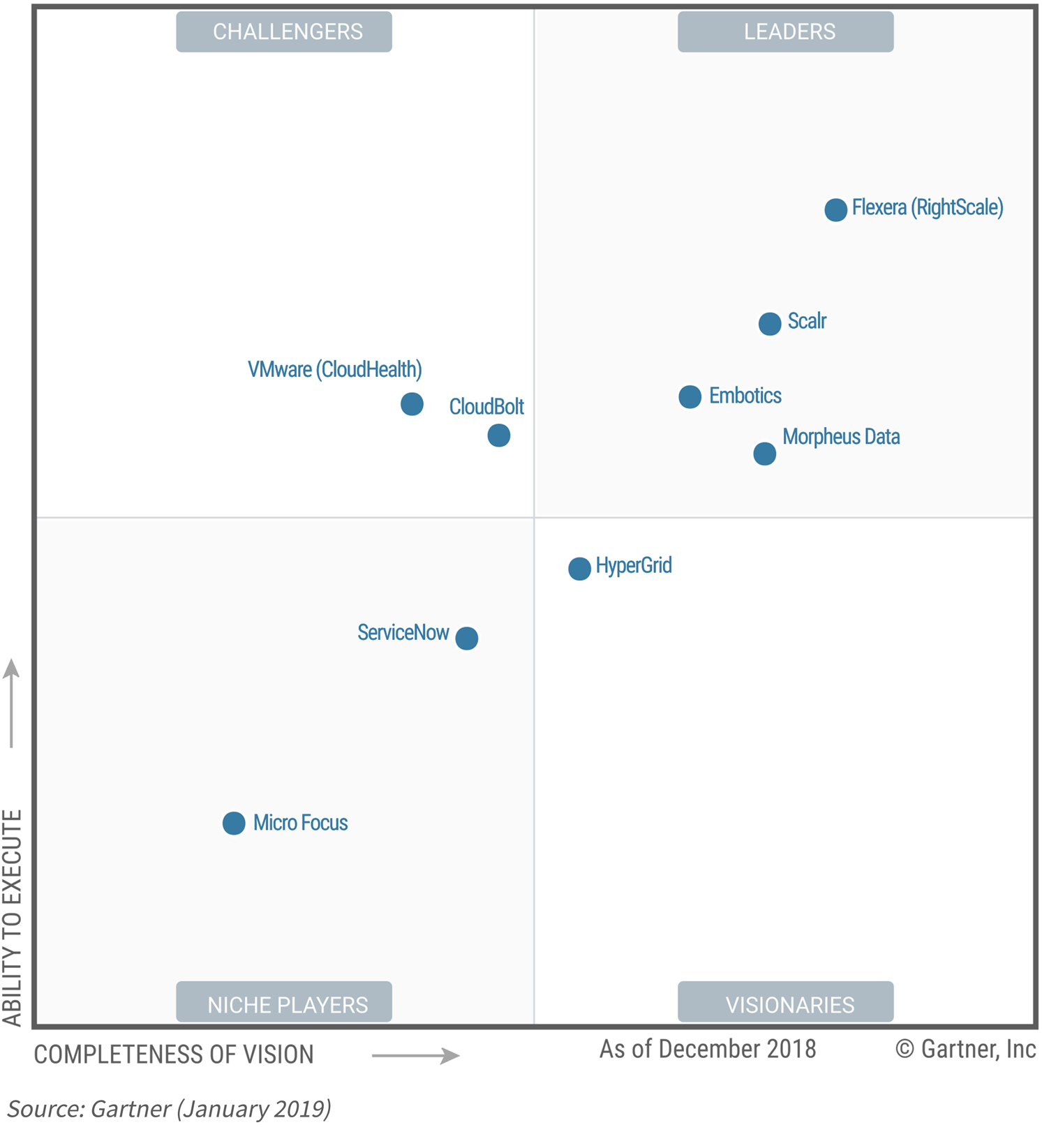 Gartner Magic Quadrant Cloud Management Platform 2019