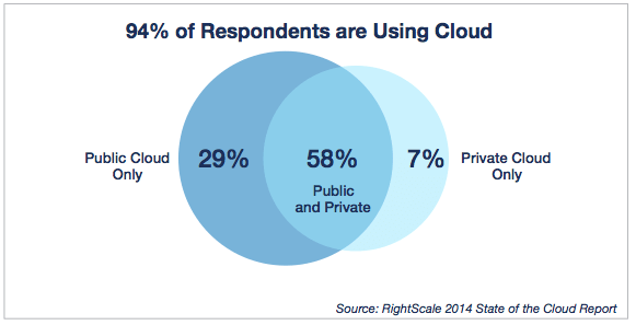 2014 State of the Cloud Report