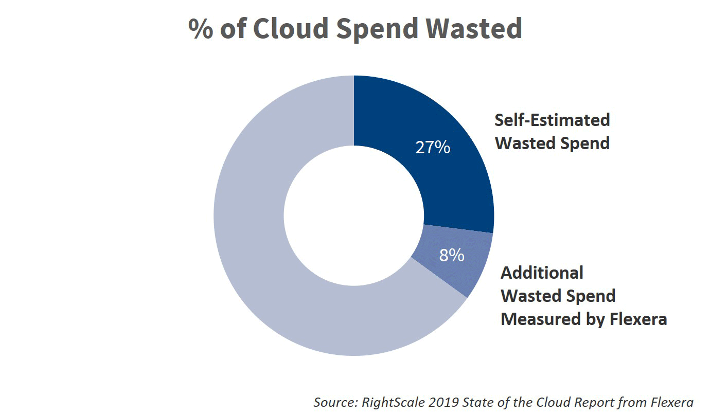 RightScale 2019 State of the Cloud Report from Flexera