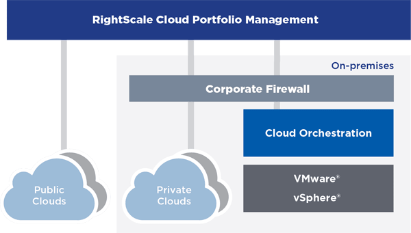 Virtualization to Cloud