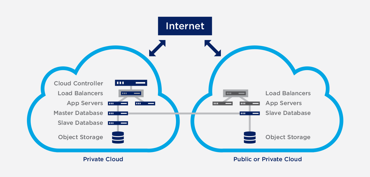 Hybrid Cloud and Private Cloud Design
