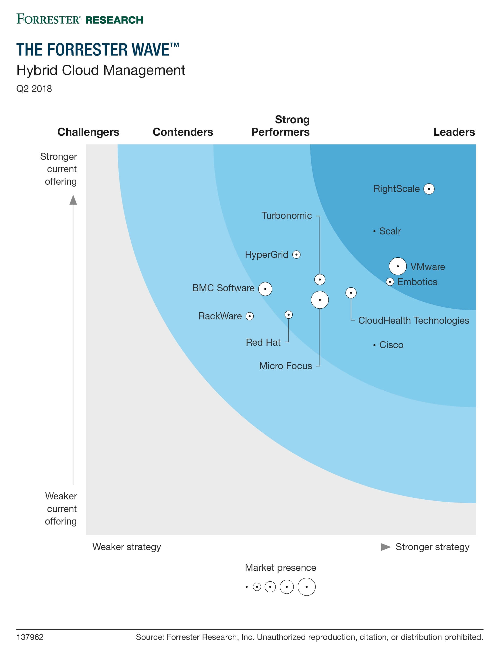Forrester Wave: Hybrid Cloud Management 2018