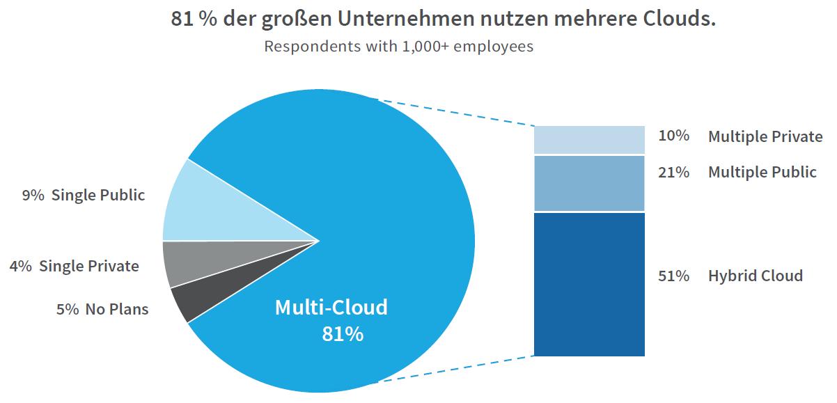 84% of enterprises have a multi-cloud strategy.
