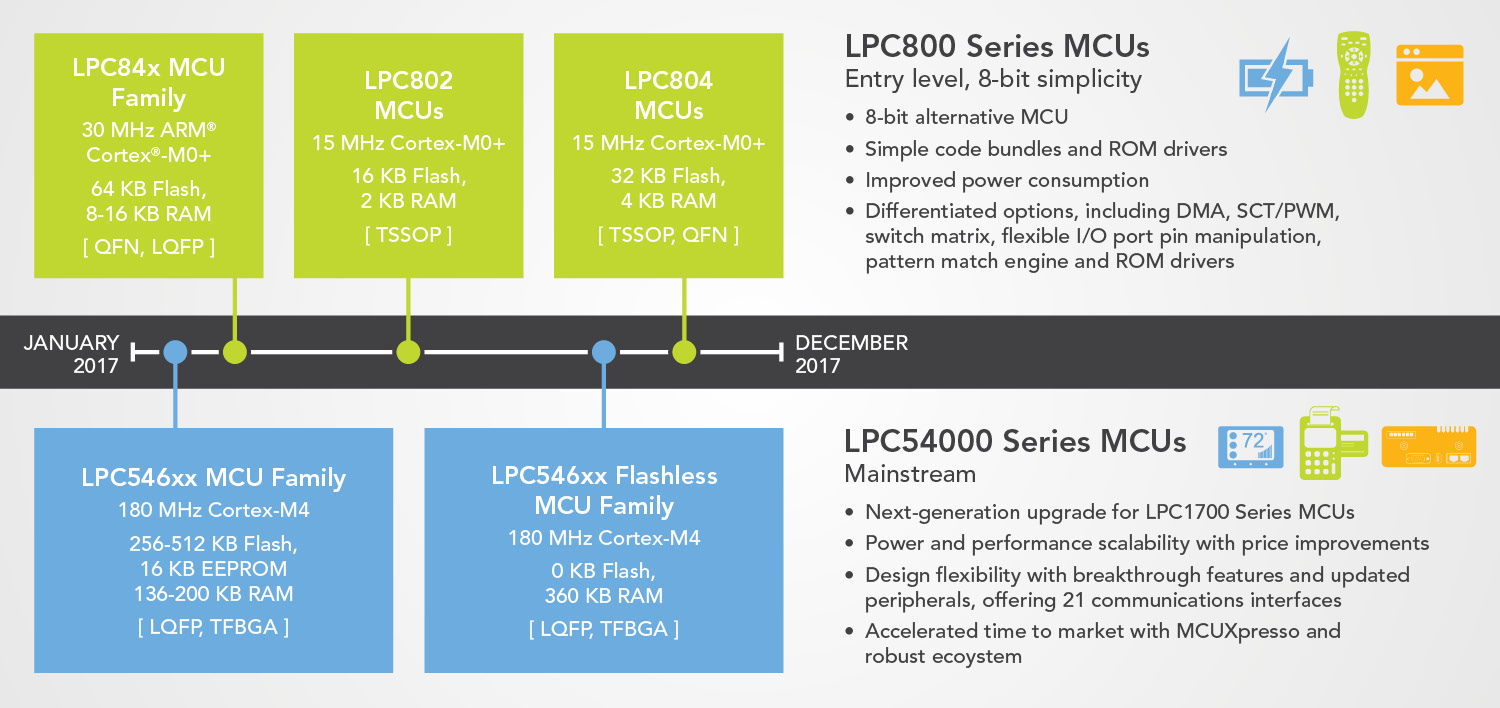 LPC Microcontrollers 2017 Roadmap