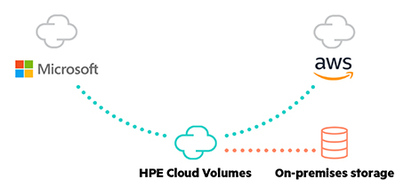 HPE Cloud Volumes - Move data and workloads freely between clouds – Private, Public or Hybrid!