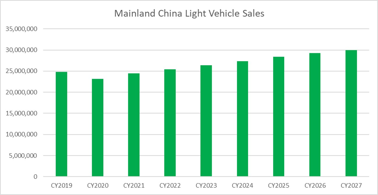 Mainland China Light Vehicle Sales