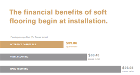 The financial benefits of soft flooring begin at installation.