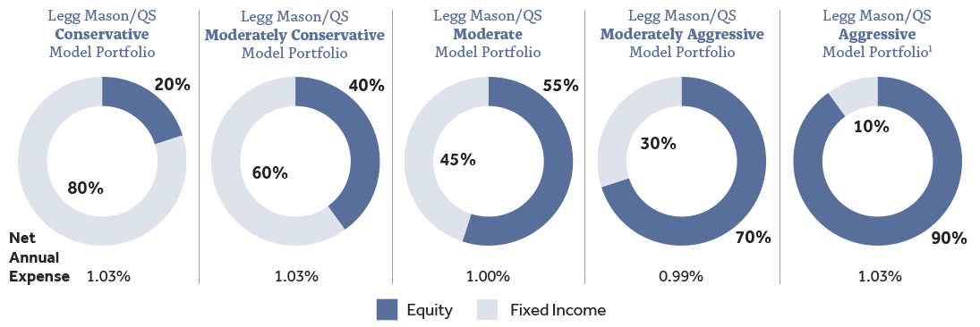 Graphic of model portfolios and returns: Conservative, Moderately Conservative, Moderate, Moderately Aggressive and Aggressive