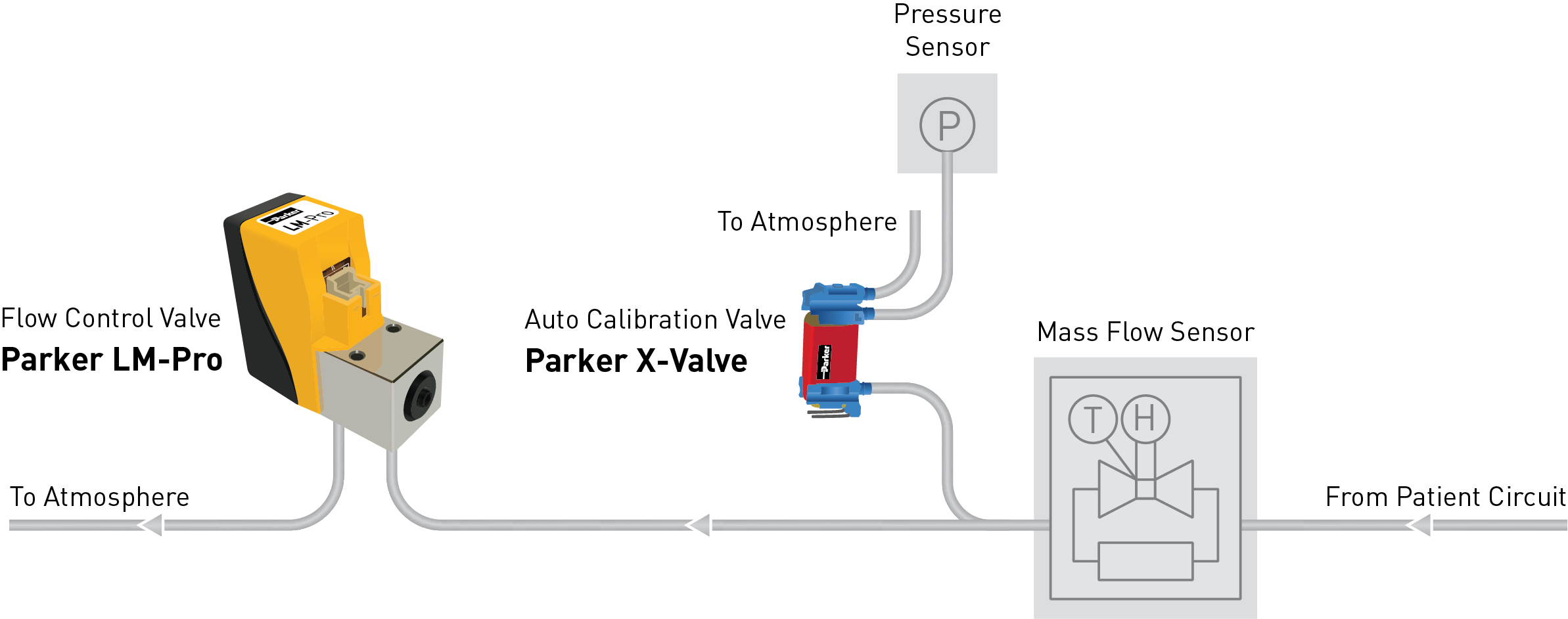 Parker Precision Fluidics LM-Pro Miniature Proportional Ventilator Inspiratory Flow Diagram