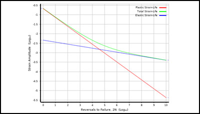 Predicting Fatigue with Ansys