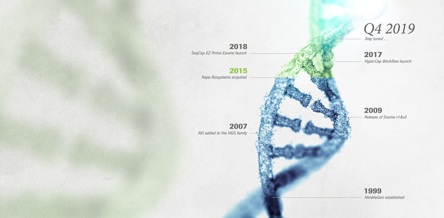 DNA timeline of Roche and KAPA innovation