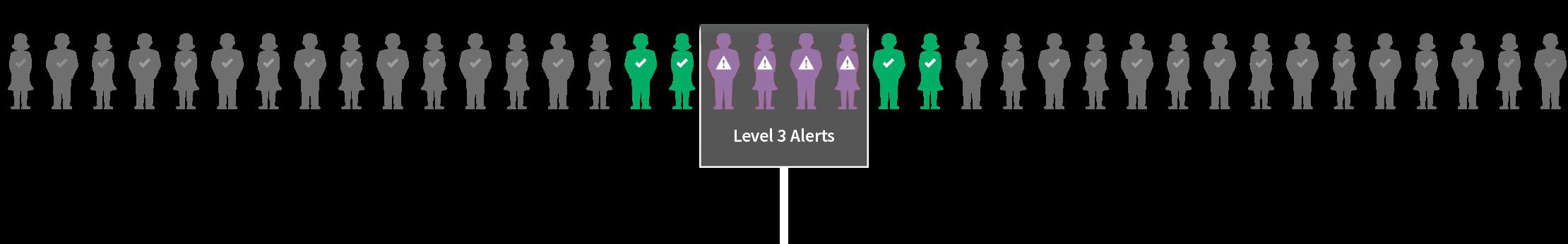 Level 3 Alerts