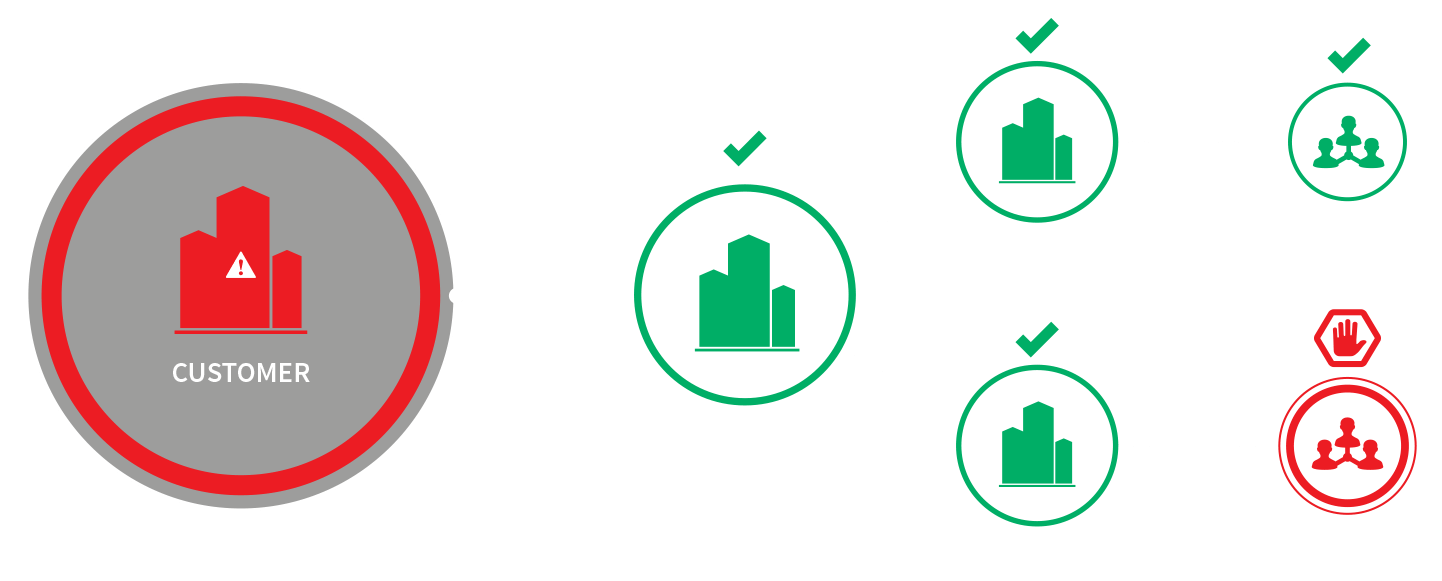 Sanctions checks in the supply chain