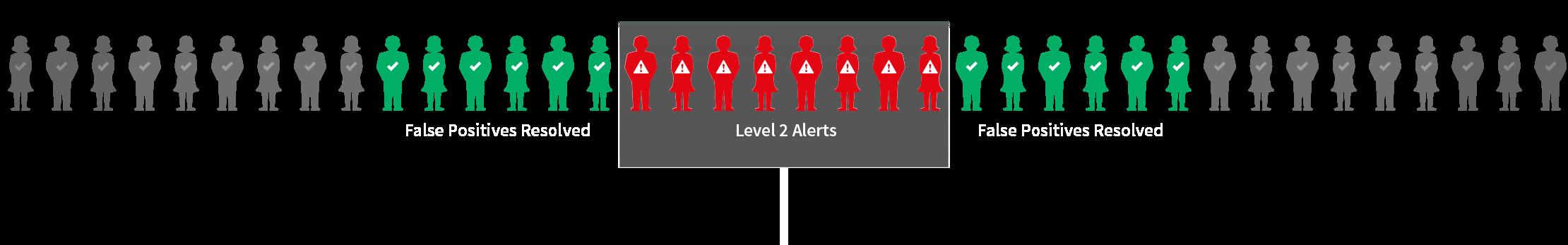 Level 2 Alerts